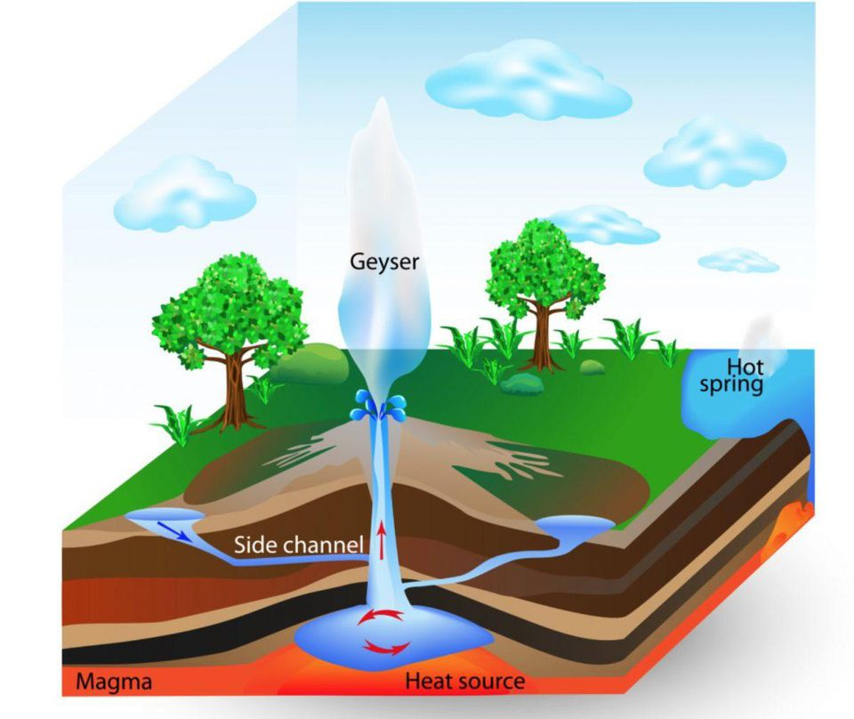 how geysers work, how geysers work picture
