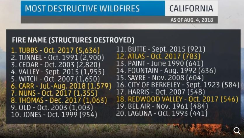20 most destructive wildfires in california, california fires, 20 most dangerous fires in california, Six of California's Most Destructive Wildfires Have Struck in the Past 10 Months