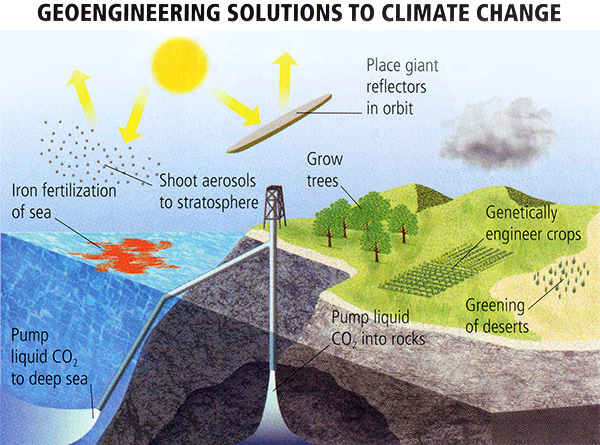 Geoengineering against climate change, Using Geoengineering to fight climate change