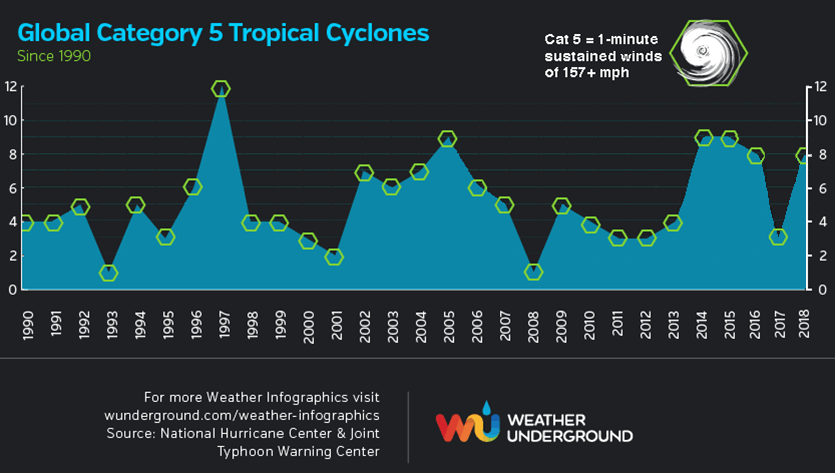 category 5 tropical cyclones chart