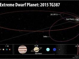 Dwarf planet 2015 TG387, Dwarf planet 2015 TG387 discovered edge of solar system, dwarf planet solar system planet nine