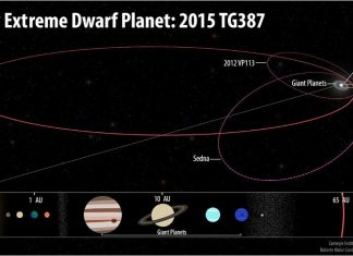 Dwarf planet 2015 TG387, Dwarf planet 2015 TG387 discovered edge of solar system, dwarf planet solar system planet nine