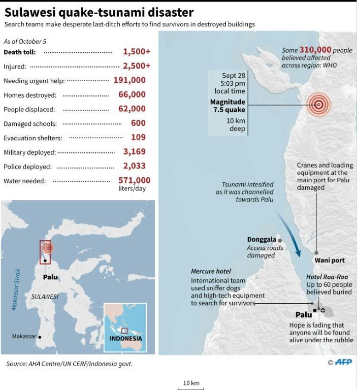 Sulawesi Indonesia quake tsunami disaster 2018, Sulawesi Indonesia quake tsunami disaster 2018 update