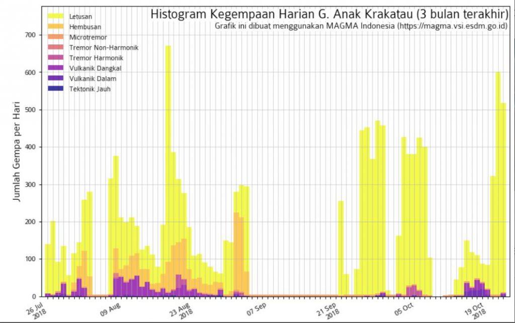 Krakatau… Again and again! Krakatau-explosions-video-1024x642