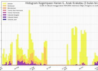 krakatau explosions video, krakatau activity october 2018