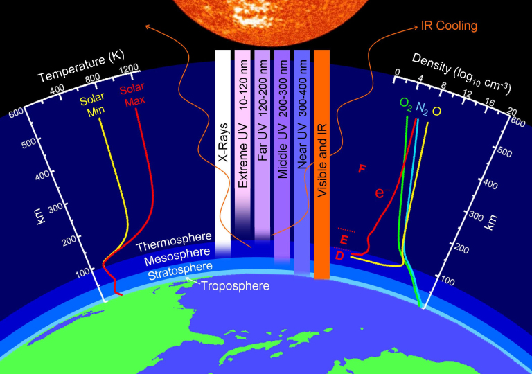 mini ice age edge of space, solar minimum