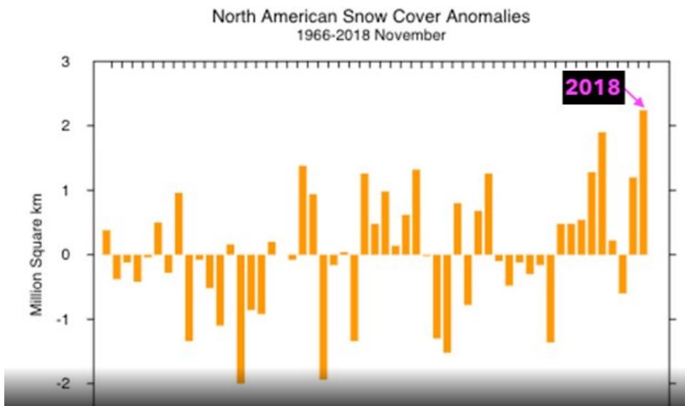 record breaking snow for the united states in november 2018, snow record usa november 2018