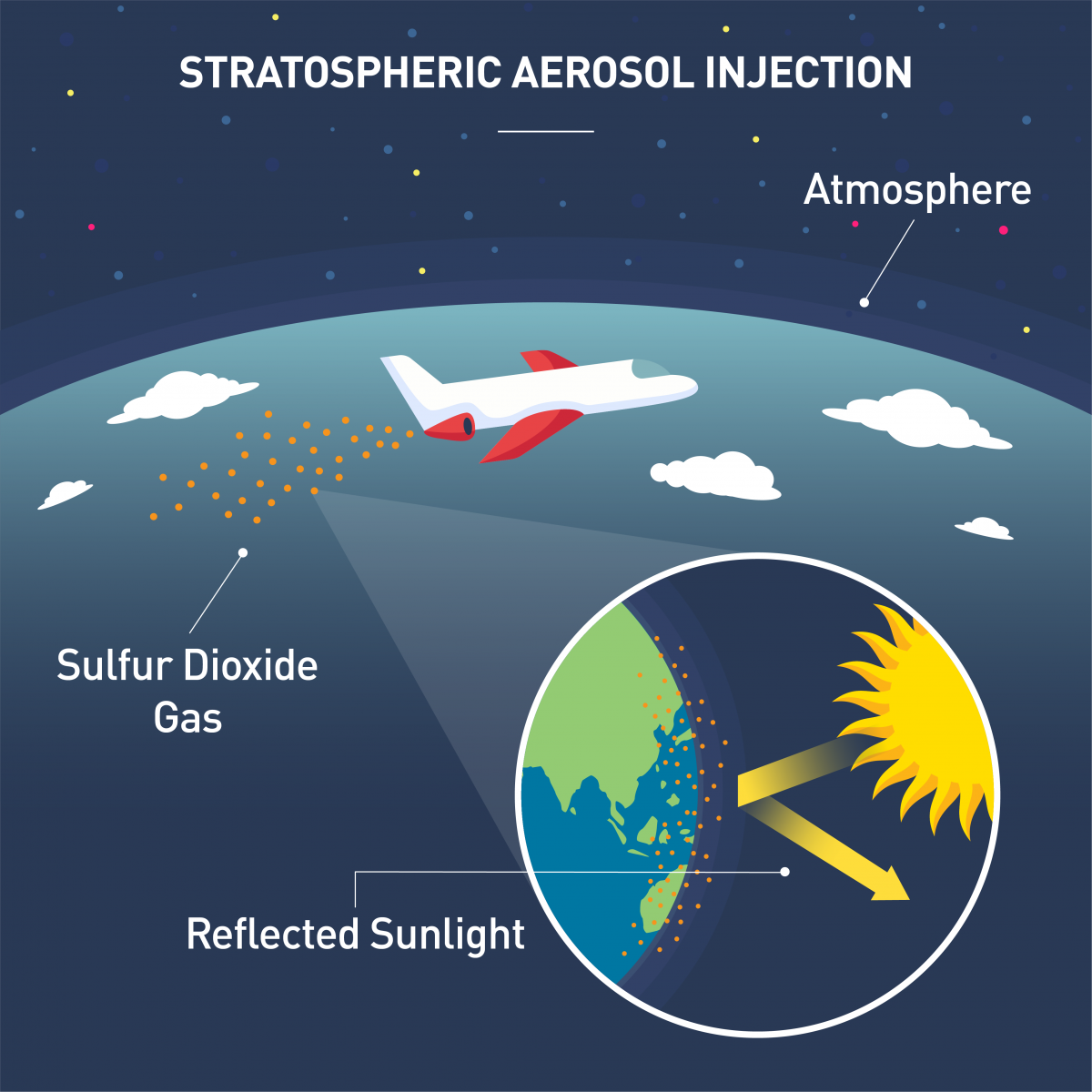 [Image: stratospheric-aerosol-injection-is-a-wea...tion-1.png]