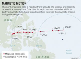 north magnetic pole moves from canada to siberia, north magnetic pole moves from canada to siberia migration