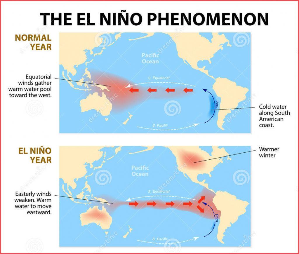 El nino weather phenomenon, El nino weather phenomenon 2019