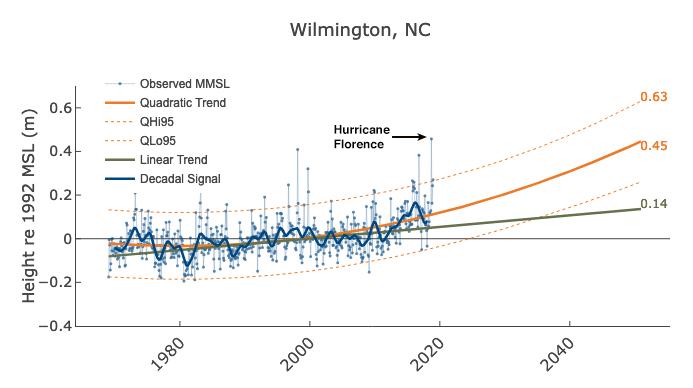 sea level rise usa, sea level rise usa 2019