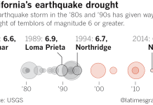 california earthquake drought, california earthquake droughtusgs, california earthquake drought study