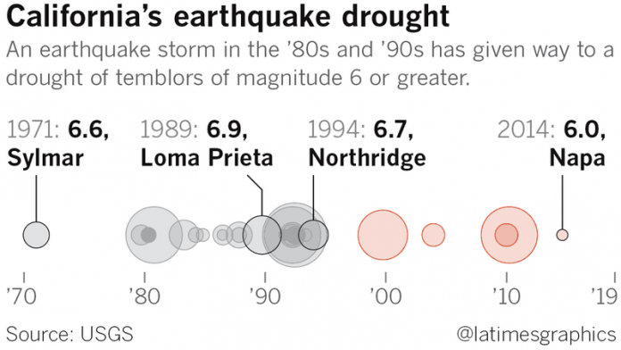 california earthquake drought, california earthquake droughtusgs, california earthquake drought study