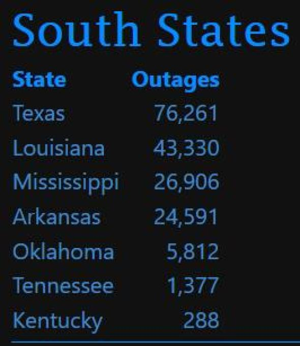 us south storm, us tornado storms, us tornado storm april 2019, south storm power outages