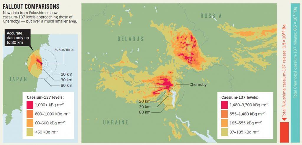 Fukushima Chernobyl comparison
