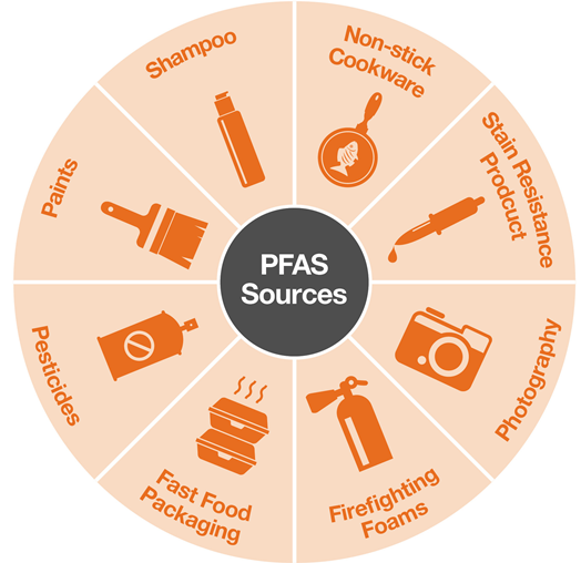 PAFS sources, PFAS Sources, Different sources of PFAS, product containing PFAS