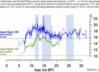 earth 7 degrees warmer 15000 years ago, tropical Atlantic subsurface temperature was 7°C warmer than today during the Younger Dryas/Bølling-Allerød (~15,000-11,500 years ago), when CO2 concentrations hovered around 210-220 ppm