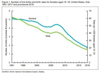 us birthrate slump, The U.S. birthrate fell again in 2018. It's the lowest number of births in 32 years. The U.S. fertility rate has also reached a record low