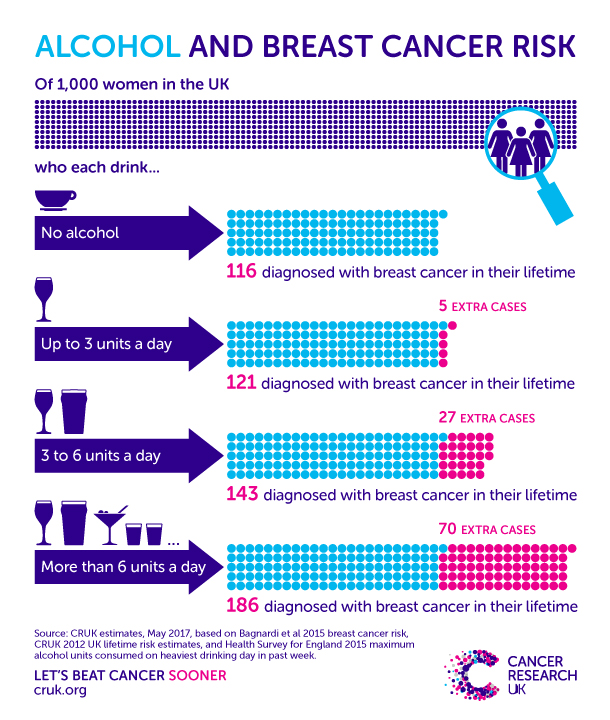 alcohol breat cancer risk, alcohol boosts breat cancer risk