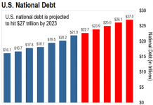 Financial crisis ahead: The US federal debt increases dramatically