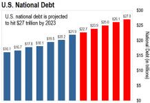 Financial crisis ahead: The US federal debt increases dramatically