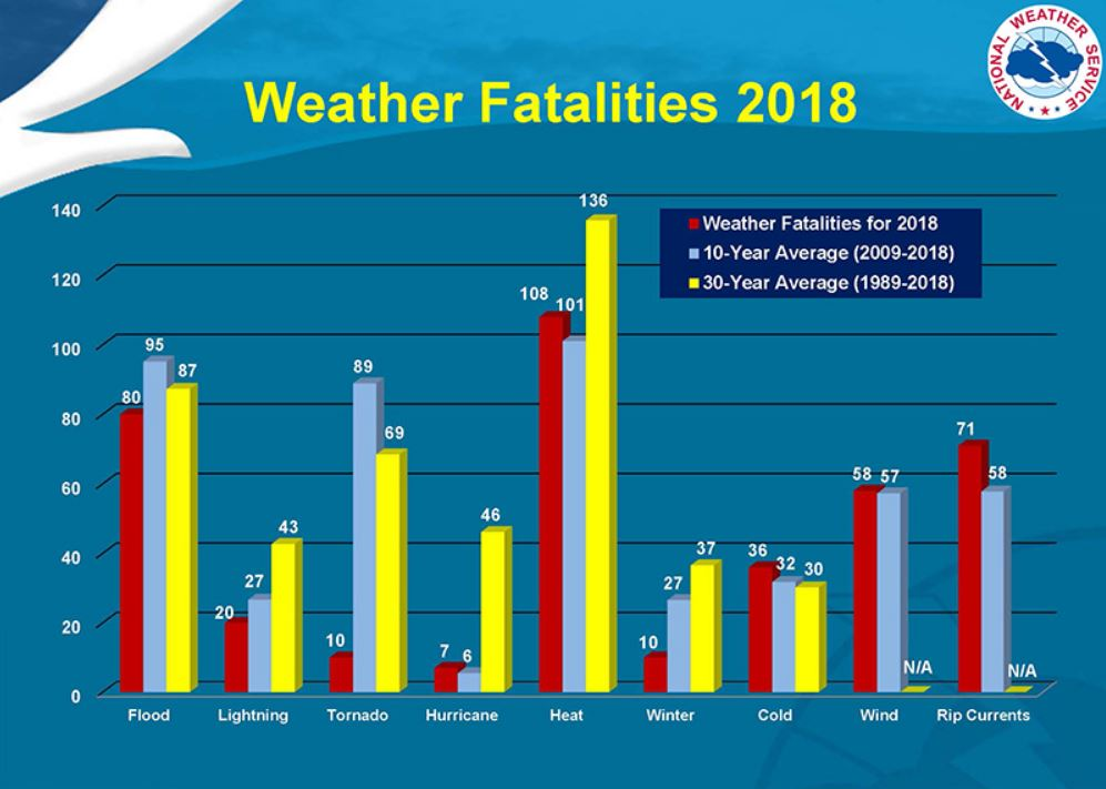 Weather fatalities in the USA, US weather fatalities, heat wave midwest east coast july 2019