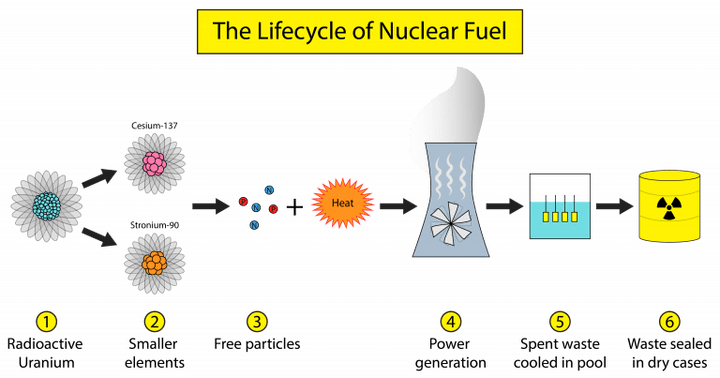 lifecycle of nuclear fuel, lifecycle of nuclear waste, nuclear waste management usa