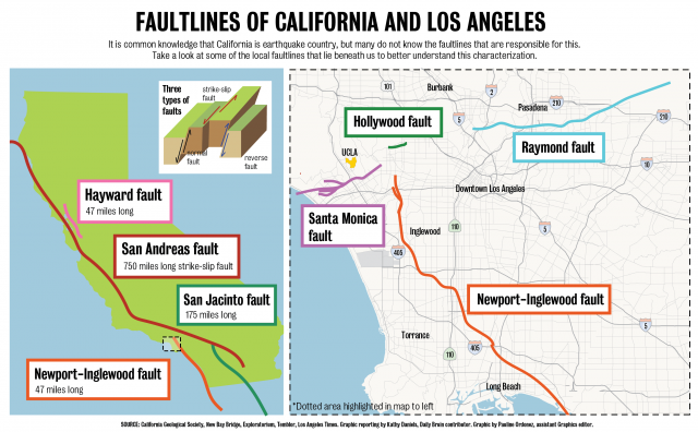 Fault lines in Los Angeles, LA fault lines, Fault lines in Los Angeles Los Angeles earthquake faults