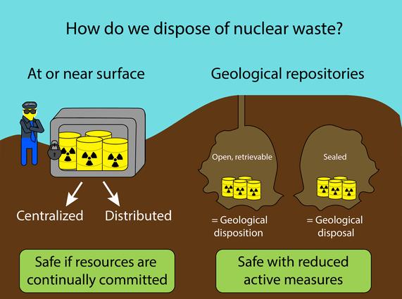 Nuclear fuel storage, Nuclear fuel storage disposal, Nuclear fuel storage options, Nuclear fuel storage options usa