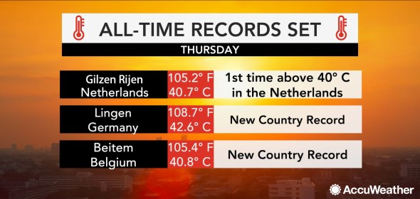 temperature records europe heat wave july 2019, temperature record paris, temperature record germany, temperature record belgium, temperature record UK, temperature record heatwave july 2019 europe