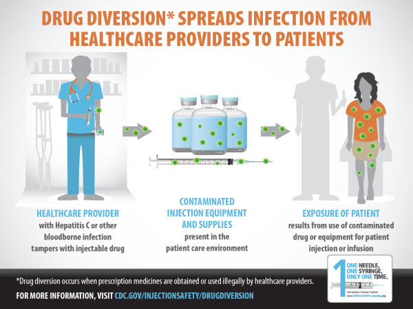 Risks of Healthcare-associated Infections from Drug Diversion