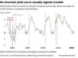 yield curve inversion, yield curve inversion 2019, yield curve inversion usa, yield curve inversion uk, yield curve inversion 2019 in USA and UK