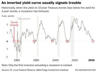 yield curve inversion, yield curve inversion 2019, yield curve inversion usa, yield curve inversion uk, yield curve inversion 2019 in USA and UK
