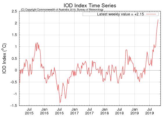 iod strength 2019, iod index 2019