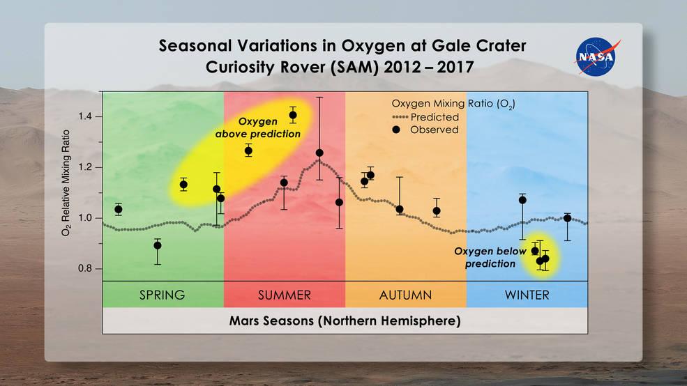 oxygen mystery mars, oxygen mystery mars news, oxygen mystery mars science, oxygen mystery mars space