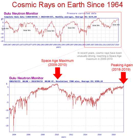 atmospheric radiation is at its highest ever, and cosmic rays are also at a 5 year high