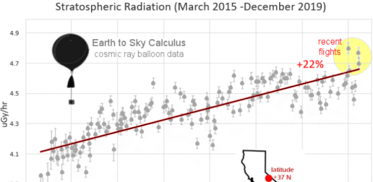 solar and cosmic ray radiations increase