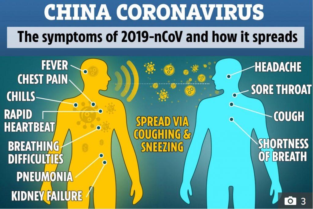 china coronavirus symptoms and spreading