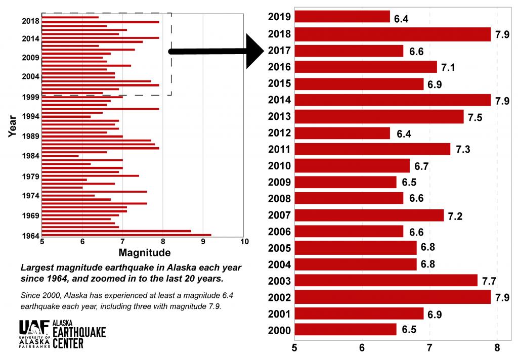 largest alaska earthquake 2000-2019