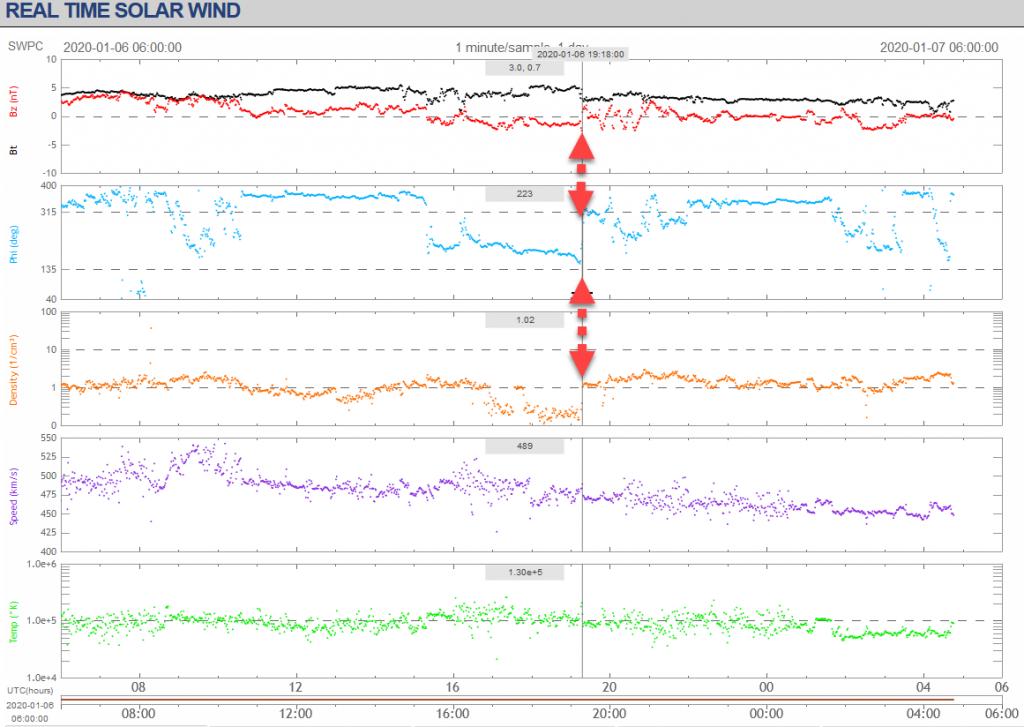 solar wind anomaly january 6 2020