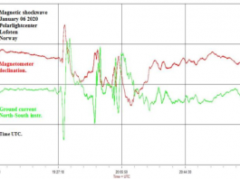 unexplained electricity surge and magnetic anomaly norway, magnetic shockwave norway