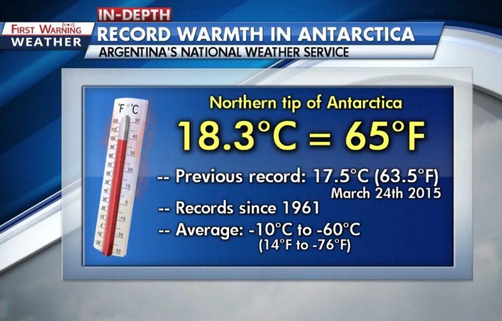 antarctica record temperature february 6 2020, antarctica record hot temperature february 6 2020,Antarctica sets new temperature record of 18.3°C or 65°F on February 6 2020, record warmth antarctica