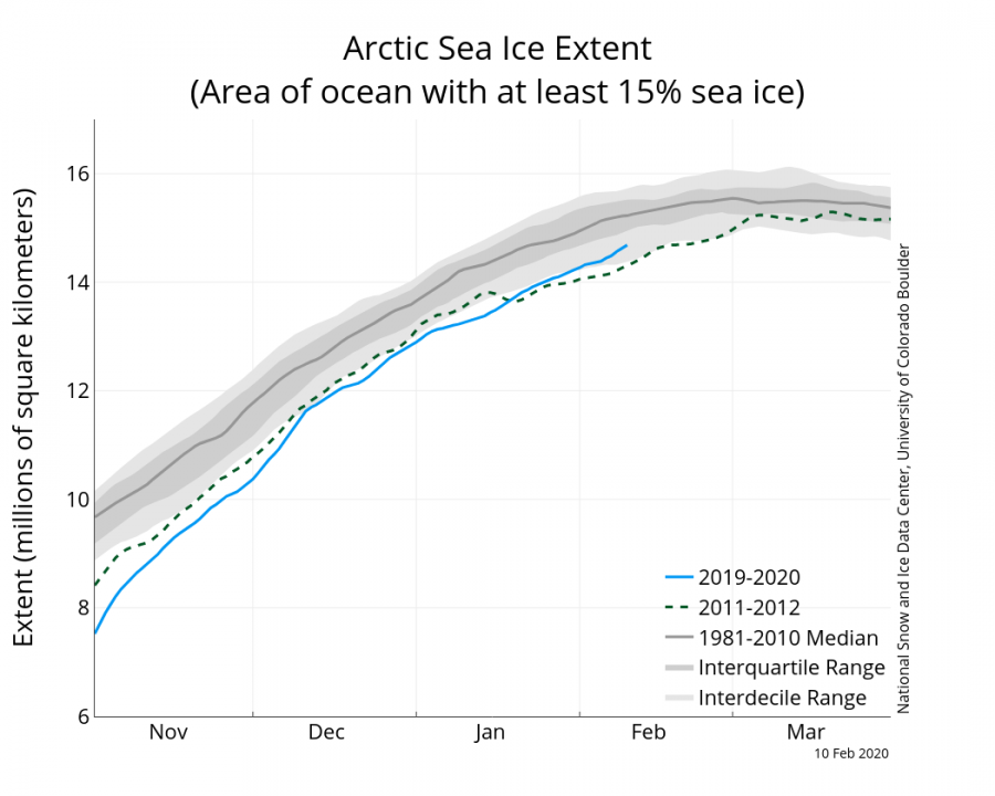 Arctic Sea Ice Extent record in February 2020