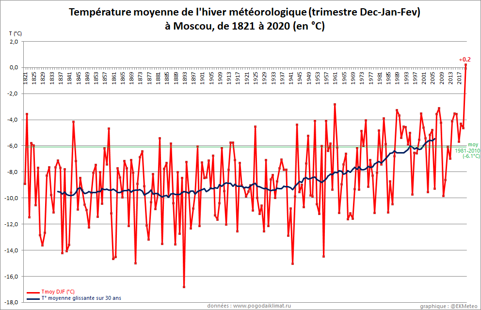 For the first time in 200 years of recorded weather history, Moscow's wintertime average temperature was above the freezing point.