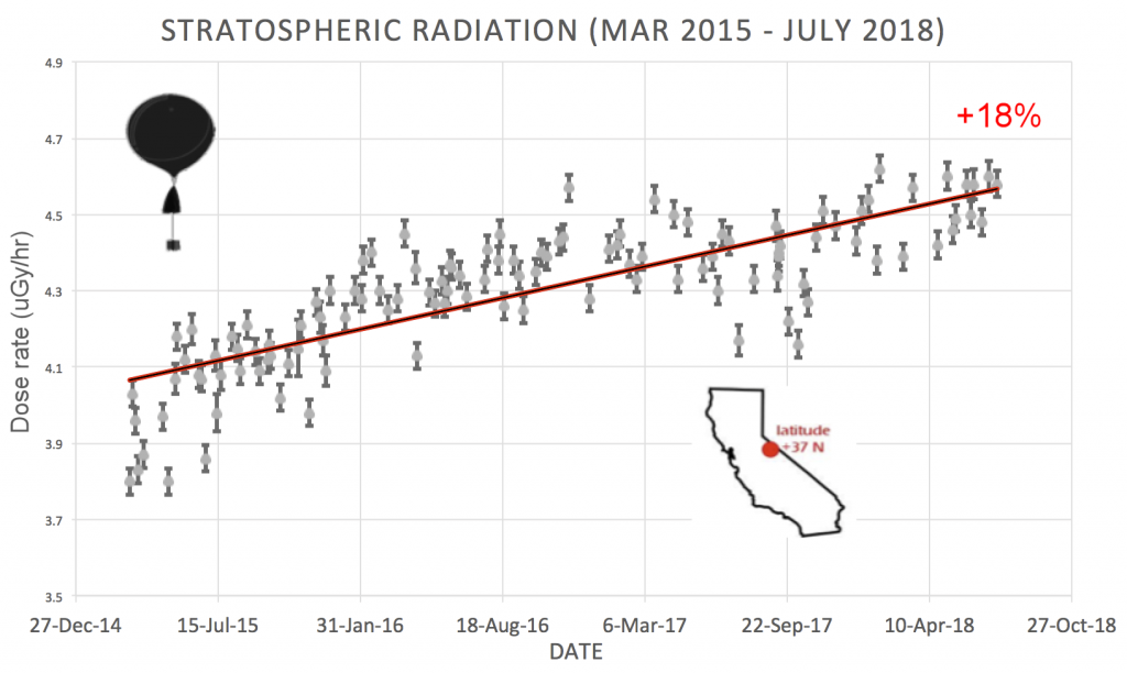 cosmic rays are intensifying