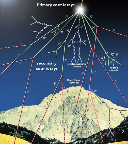 cosmic rays, atmospheric radiation increases by 12% in 3 years, atmospheric radiation