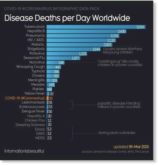 disease deaths per day worldwide