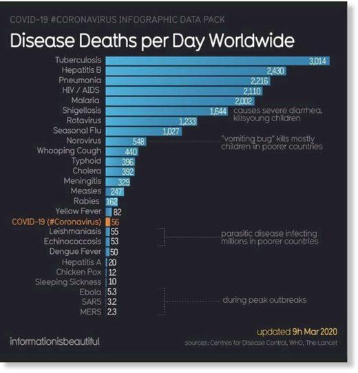 disease deaths per day worldwide