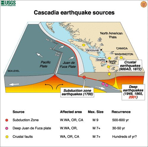 Earthquake reccurence on cascadia subduction zone, when does the next big one will hit cascadia subduction zone?