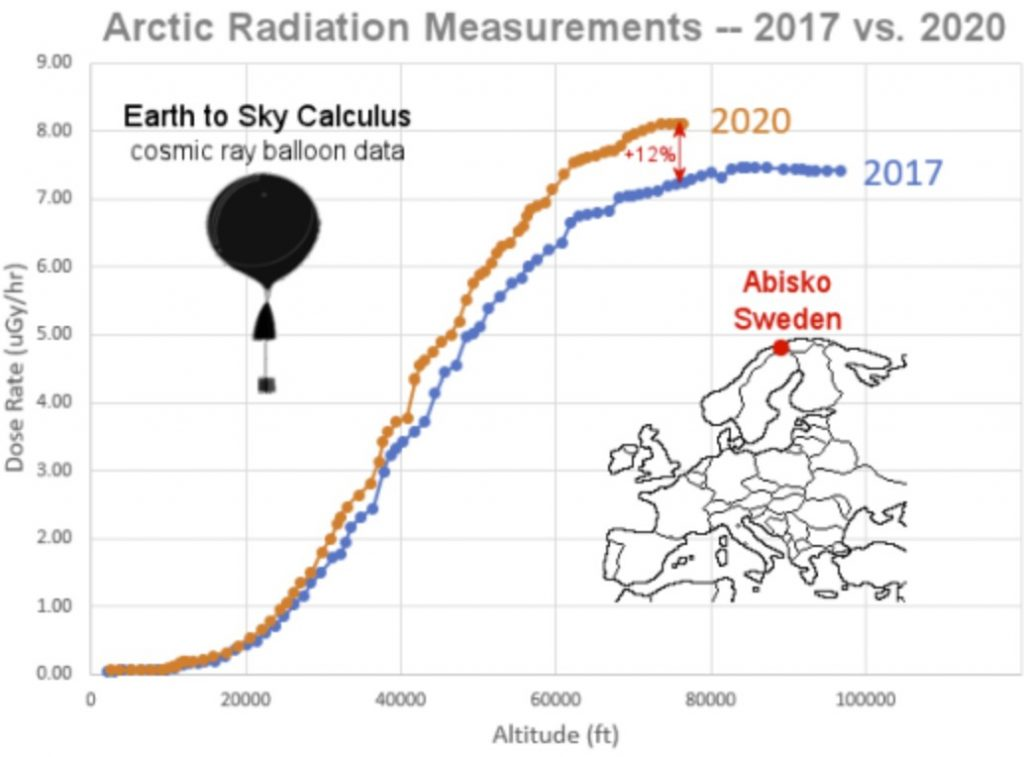 solar minimum boosts atmospheric radiation by 12% in 3 years